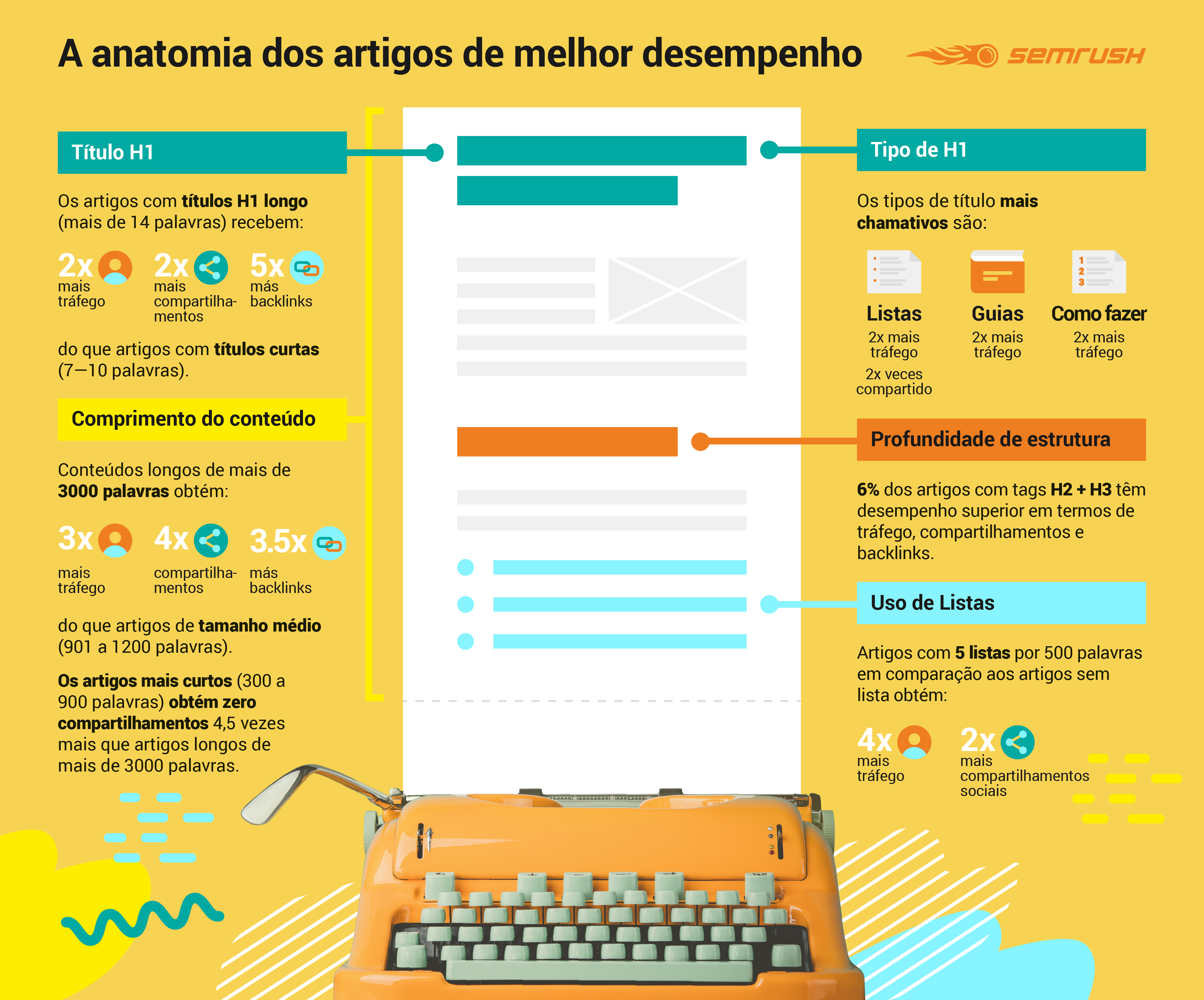 Anatomy of Top Performing Articles